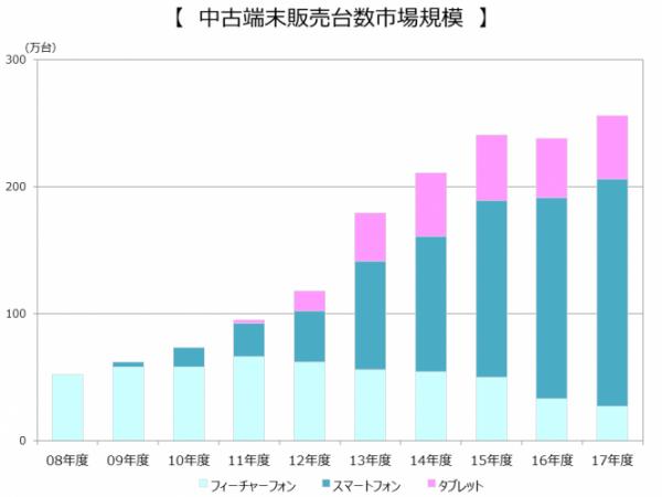 中古携帯の国内市場規模
